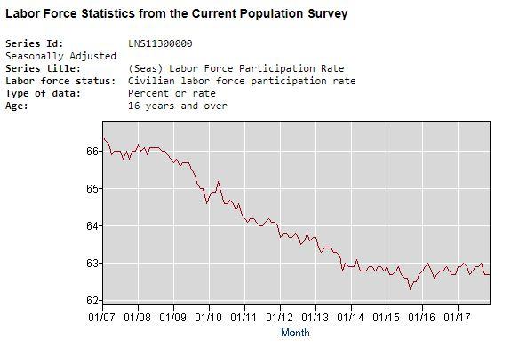 trump economic plan participation rates