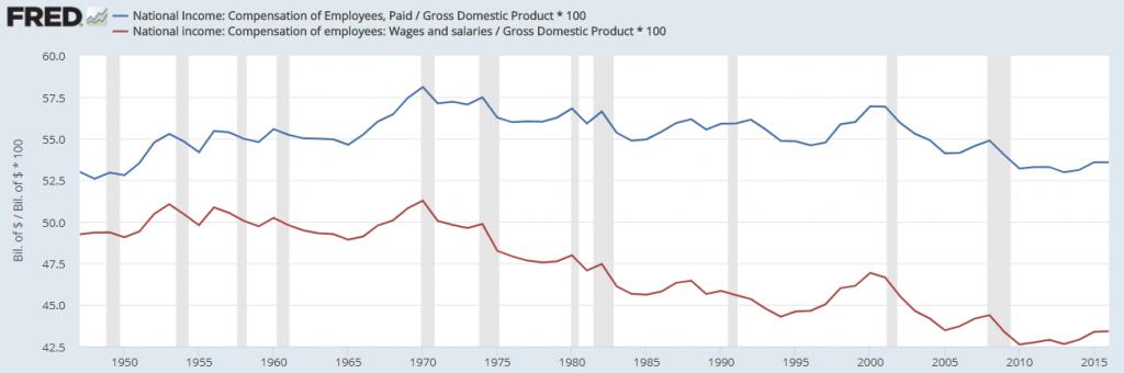 trump economic plan economy chart
