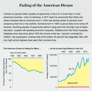 fading of the american dream in a booming economy