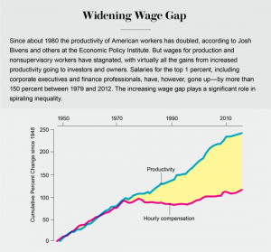 widening wage gap with the booming economy